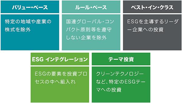 ソリューションズ:責任投資、ESG投資