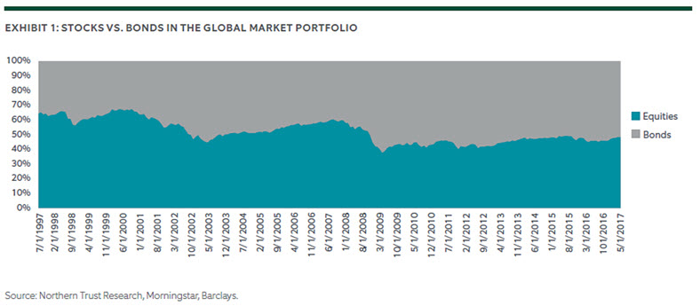 A Benchmark for Efficient Asset Allocation 2