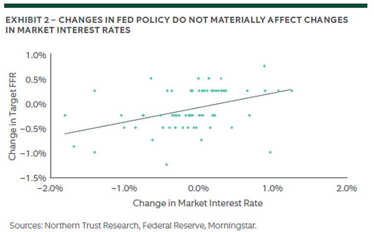The Enigma of Fed Policy and Bond Market Returns 2