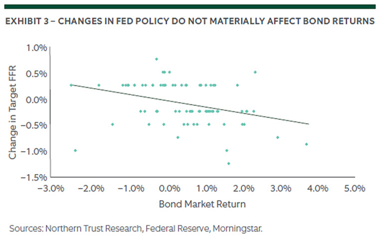 The Enigma of Fed Policy and Bond Market Returns 3