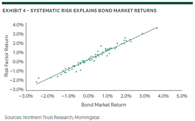 The Enigma of Fed Policy and Bond Market Returns 4