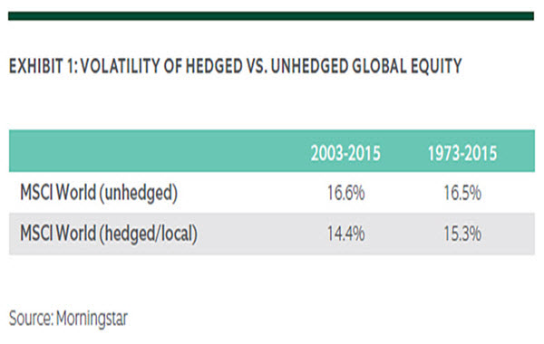 Hedging FX in Global Equity