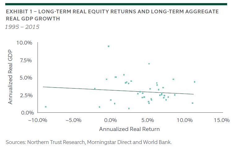 The Enigma of Economic Growth and Stock Market Returns