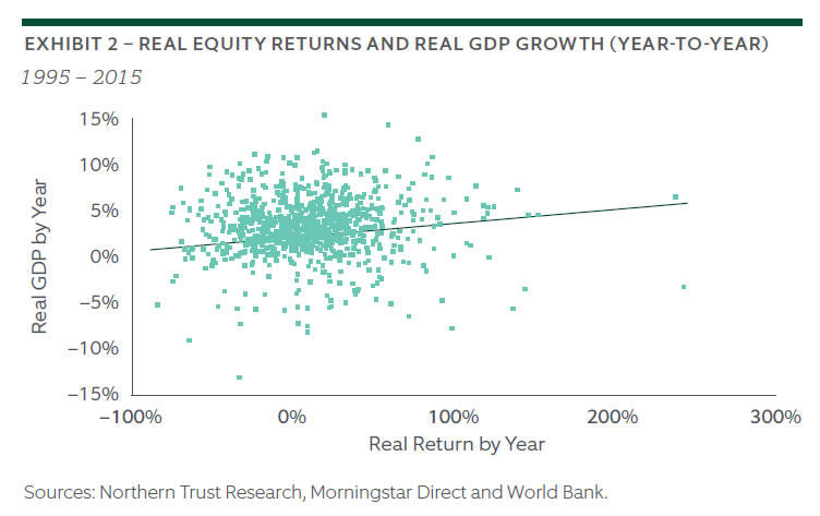 The Enigma of Economic Growth and Stock Market Returns 2