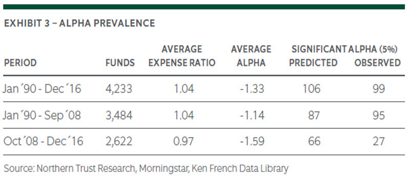 Do Stock Pickers Benefit From a Stock Picker's Market? | Northern Trust