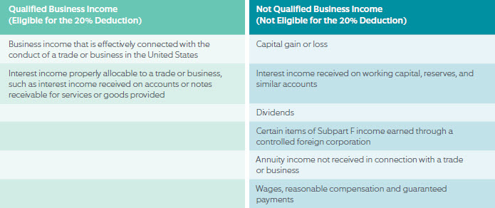Qualified Business Income