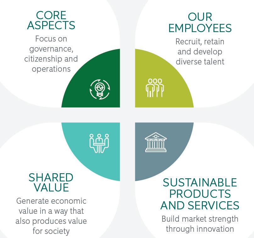 Corporate Social Responsibility 2019 - wheel
