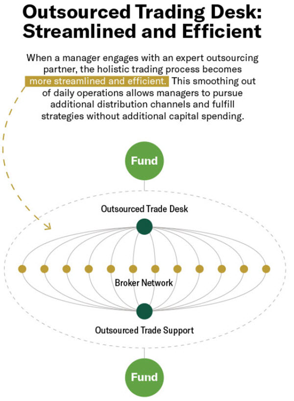 Preserving Alpha Through Outsourcing | Northern Trust