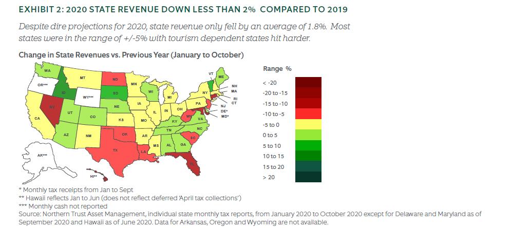 2020 state revenue compared to 2019