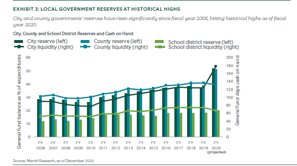 Local government reserves at record highs