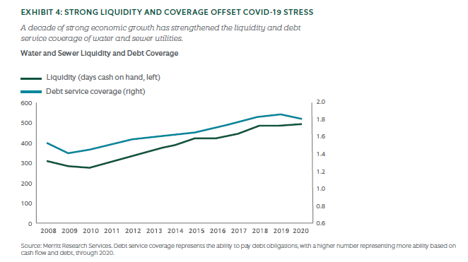 Strong liquidity and coverage offset covid-19 stress