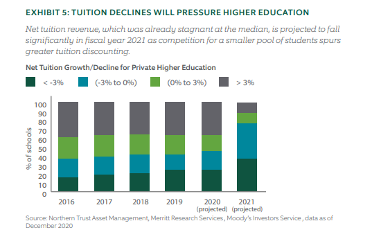 Tuition declines will pressure higher education