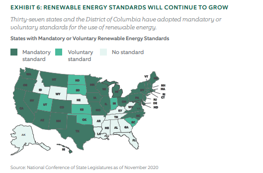 Renewable energy standards will continue to grow