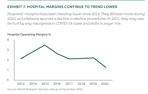 Hospital margins continue to trend lower