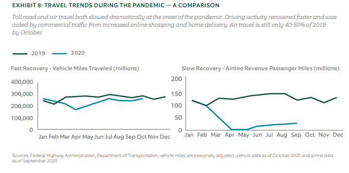 Travel trends during the pandemic