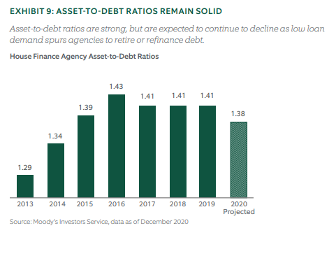 Asset to debt ratios remain solid