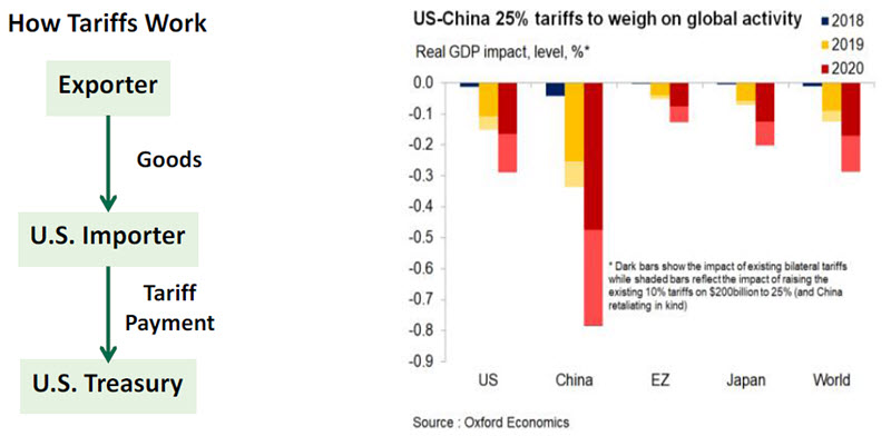 Weekly Economic Chart 1 - May 17