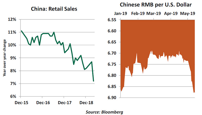 Weekly Economic Chart 2- May 17