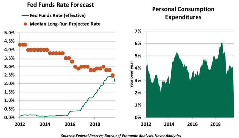 Weekly Economic Commentary - 9/13/19 - chart 1