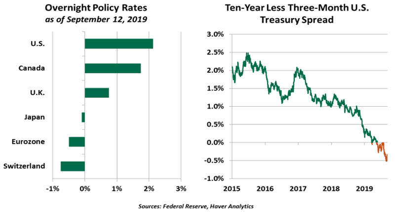 Weekly Economic Commentary - 9/13/19 - chart 2