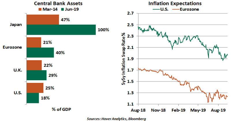 Weekly Economic Commentary - 9/13/19 - chart 3
