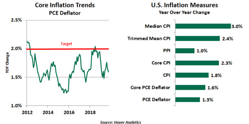 Weekly Economic Commentary - 12/06/19 - Chart 5
