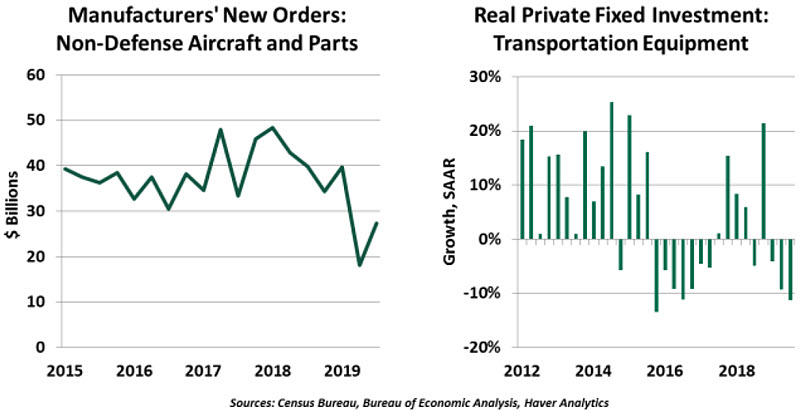 Weekly Economic Commentary - 01/10/20 - Chart 4