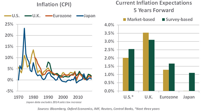 Chart of inflation
