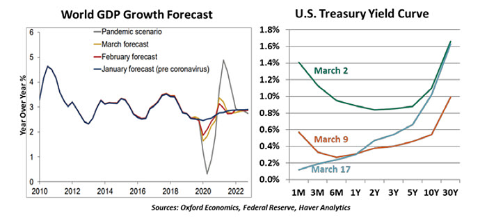 Weekly Economic Commentary - 3/20/20 - Chart 2