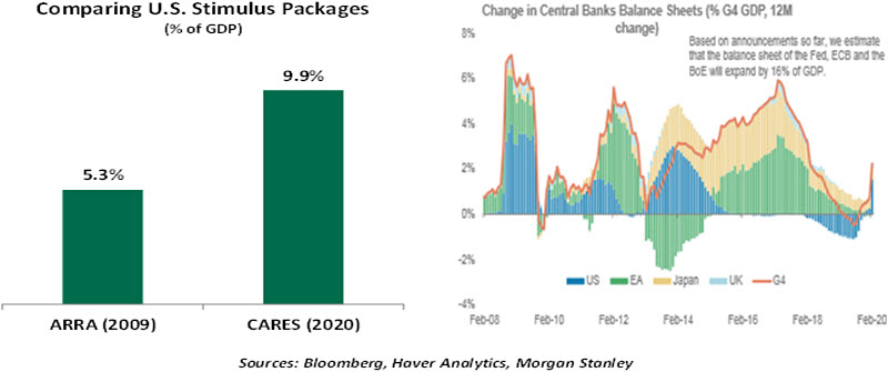 Weekly Economic Commentary - 03/27/20 - Chart 2