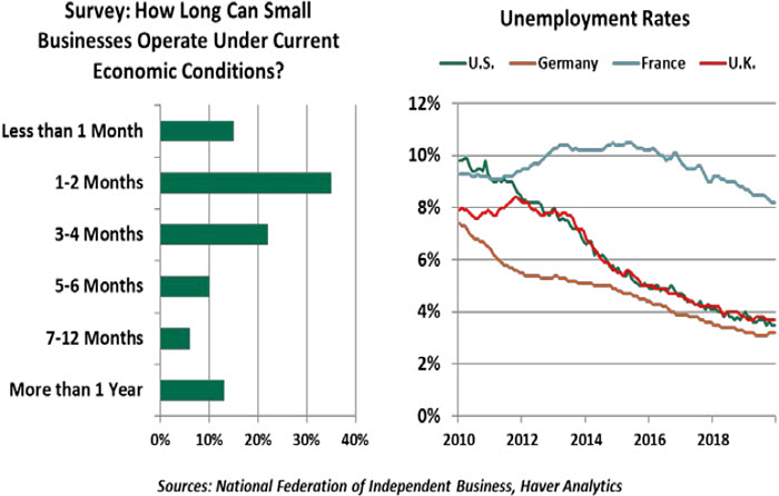 Weekly Economic Commentary - 04/17/20 - Chart 3