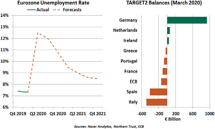 Weekly Economic Commentary - 05/22/20 - Chart 2