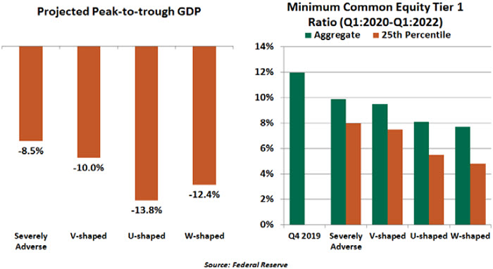 Weekly Economic Commentary - 7/2/20 - Chart 4