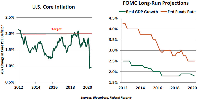 Weekly Economic Commentary - Chart 1 - 08/28/20