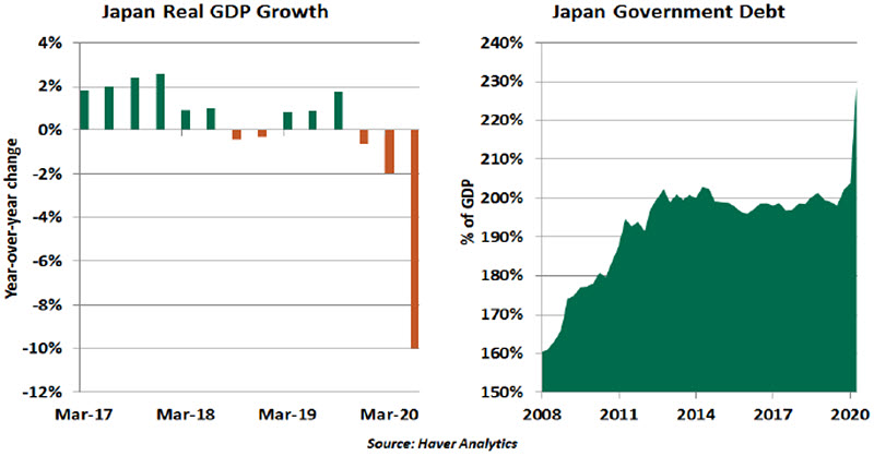 Weekly Economic Commentary - Chart 3 - 08/28/20
