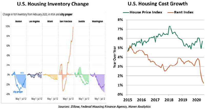 Weekly Economic Commentary - Chart 4 - 08/28/20