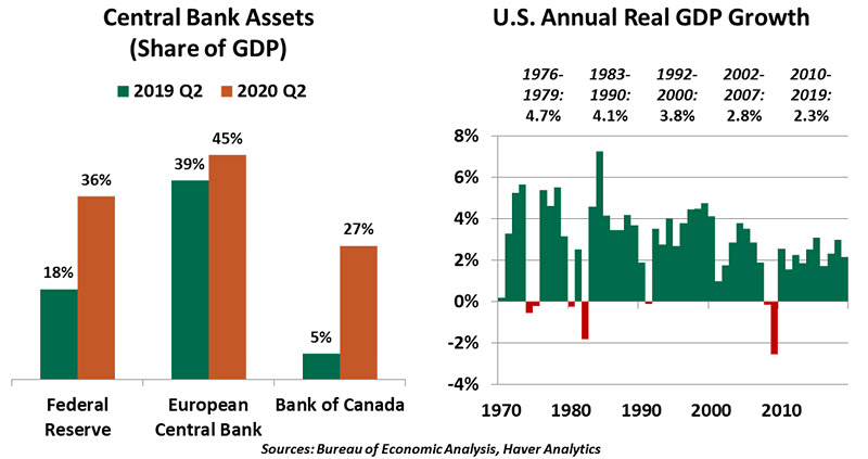 Weekly Economic Commentary - 09/04/20 - Chart 2