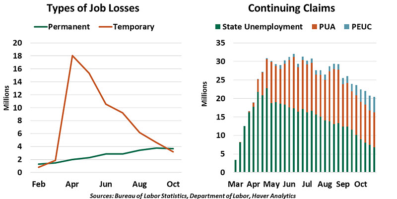 Weekly Economic Commentary - 11/13/20 - Chart 4