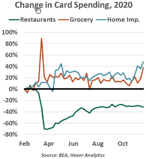 Weekly Economic Commentary - Chart 4 - 12/22/20