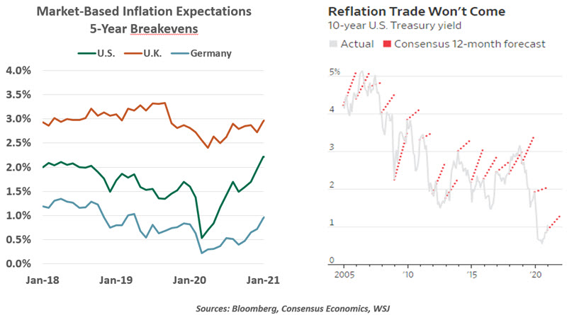 Chart 2 Weekly Economic Commentary