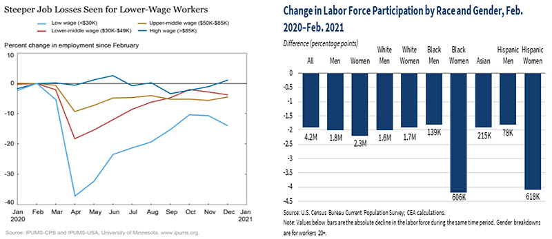 Weekly Economic Commentary - 03/12/21 - Chart 2