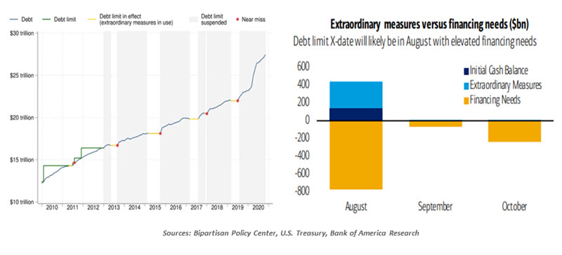 Weekly Economic Commentary - 05/14/21 - Chart 3