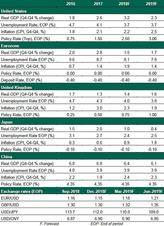 Global Economic Outlook - December 2018 | Northern Trust