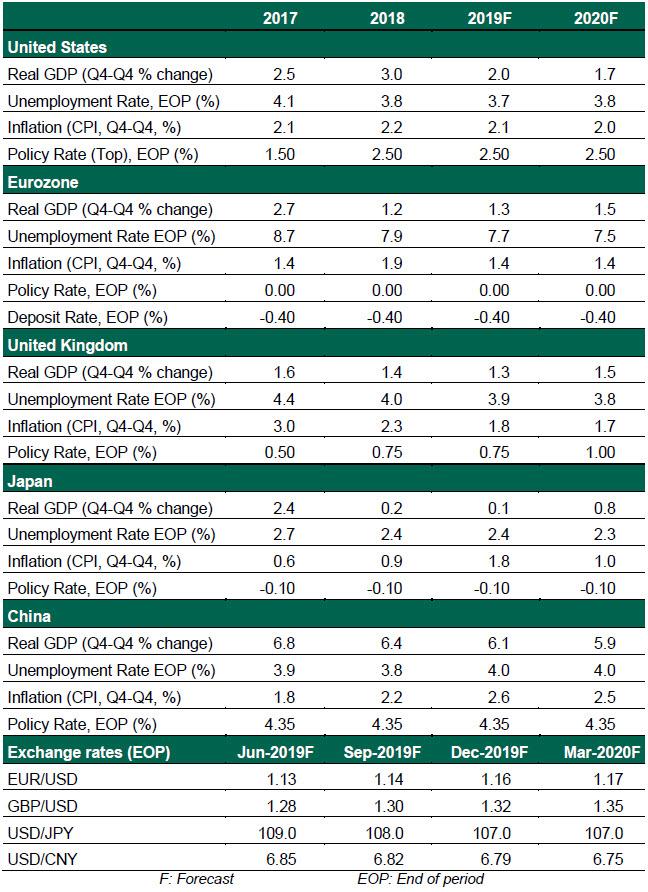 GEO 06/04/19 Chart