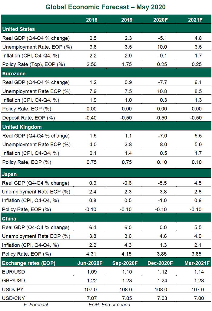 GEO 05/19/20 Chart