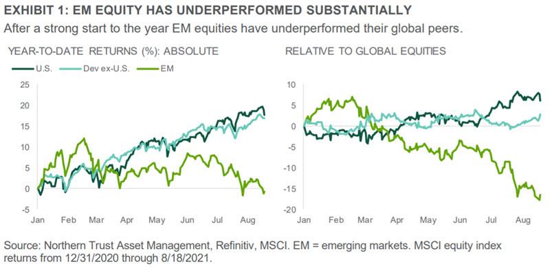Exhibit 1 - EM Equity Has Underperformed Substantially
