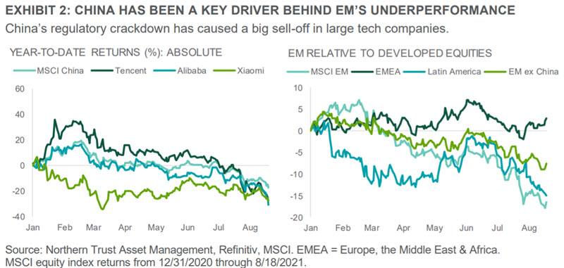 Exhibit 2 - China has been a key driver behind EM's underperformance