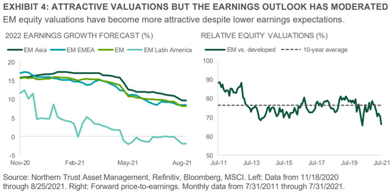 Exhibit 4 - The earnings outlook has moderated