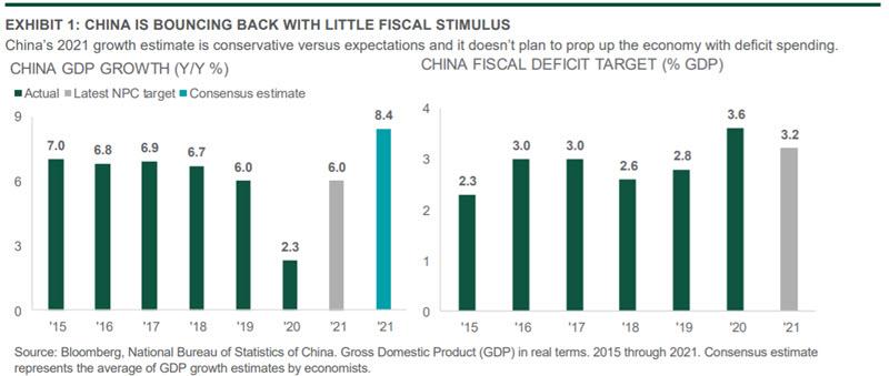 Chart: China is Bouncing Back
