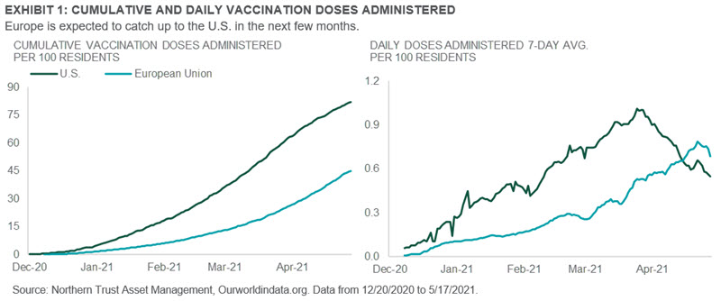 Chart: CUMULATIVE AND DAILY VACCINATION DOSES ADMINISTERED